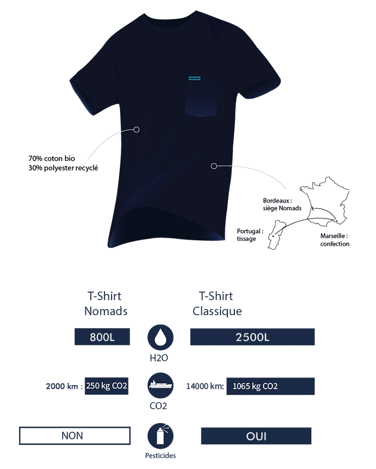 tee-shirt coton bio nomads